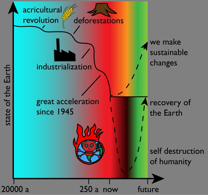 just Anthropocene and future