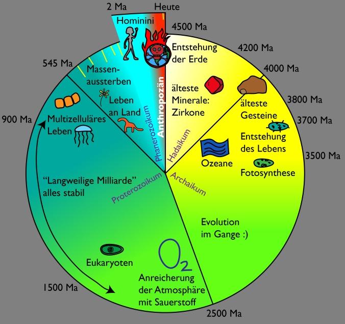 Das Anthropozän und die Geschichte der Erde