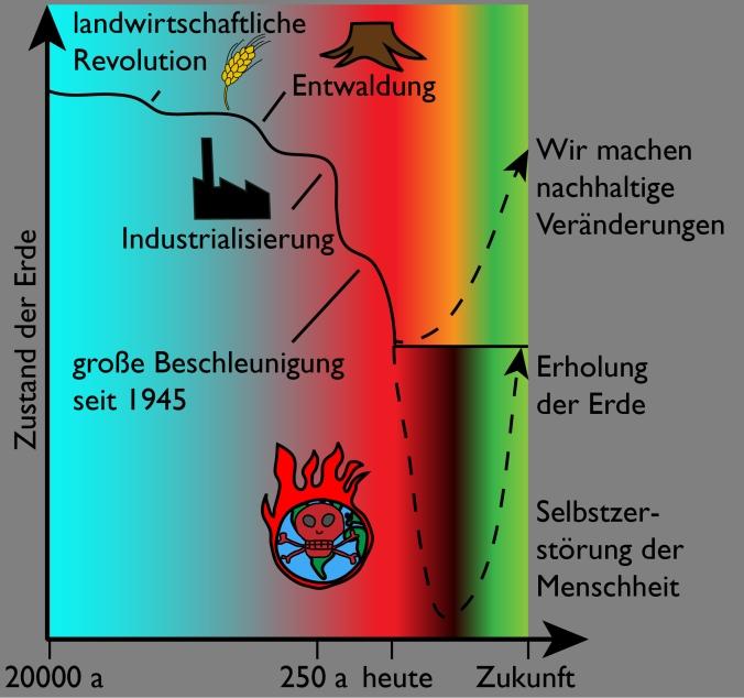 Vergangenheit, Gegenwart und Zukunft der Menschen und der Erde
